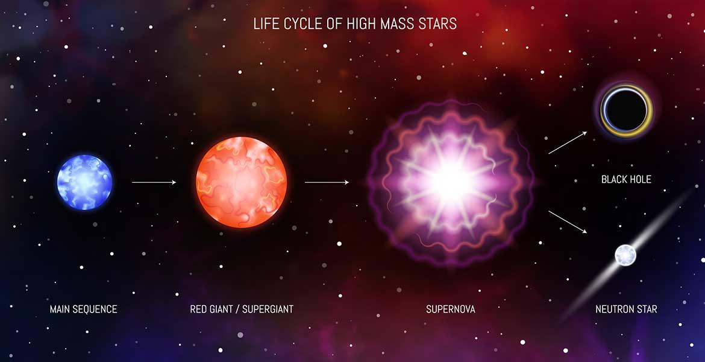 supernova life cycle